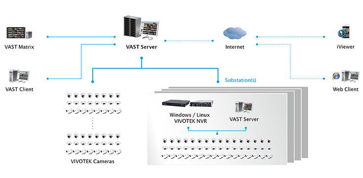 VAST - VMS - Software :: VIVOTEK ::